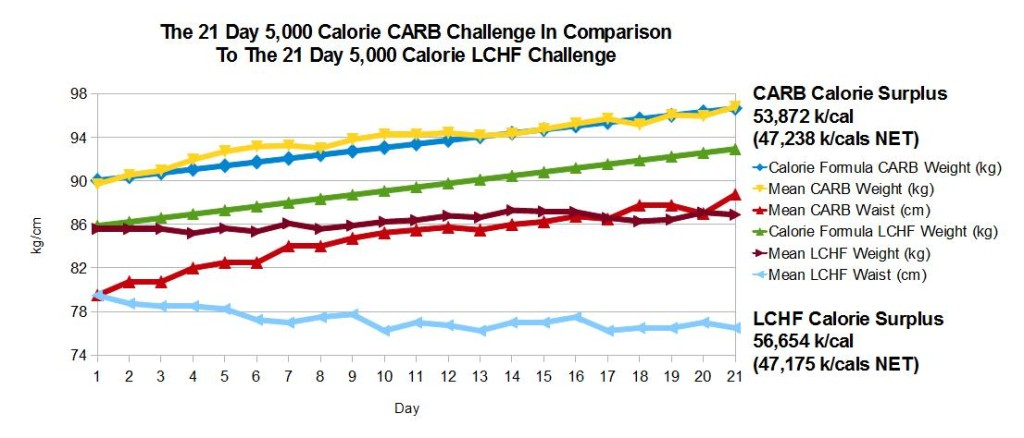 The 21 Day 5,000 Calorie CARB Challenge In Comparison To The 21 Day 5,000 Calorie LCHF Challenge